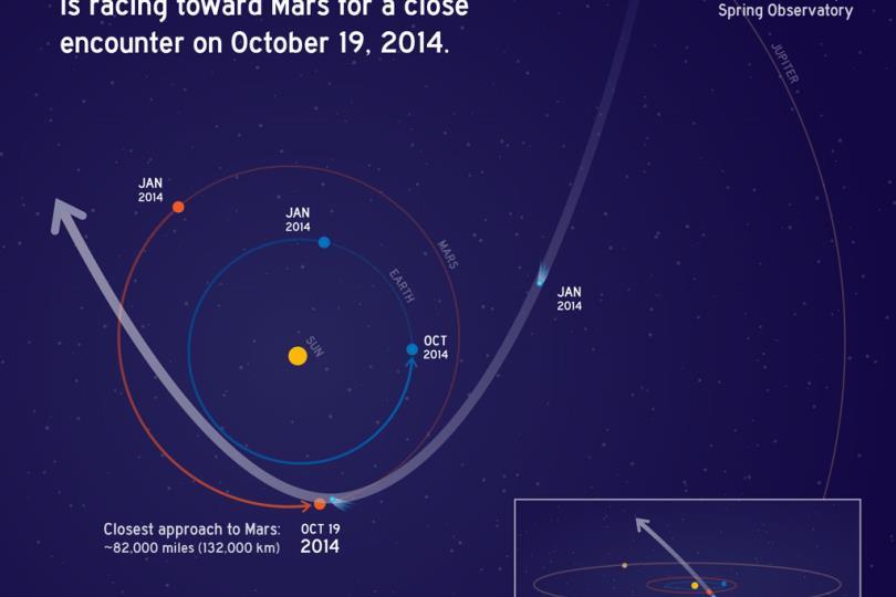 في حدث فلكي نادر: مذنب يلامس كوكب المريخ مساء يوم الأحد