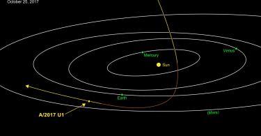 لأول مرة: رؤية كويكب في نظامنا الشمسي قادم من نجم آخر